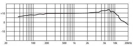 JTS CM-503U/B Elektret-Einbaumikrofon